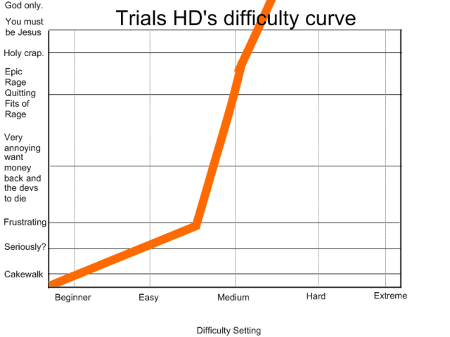 Difficulty of Trials